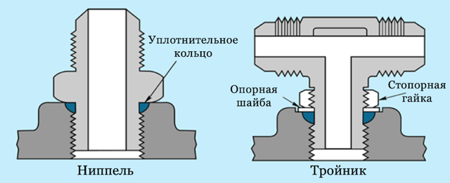 Фитинги гидравлические под развальцовку
