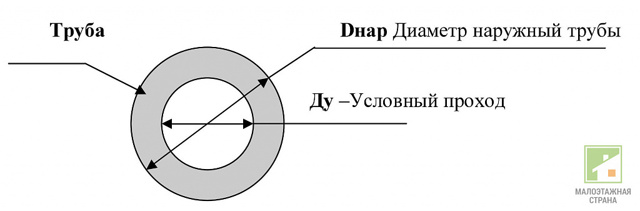 Типы труб малого диаметра