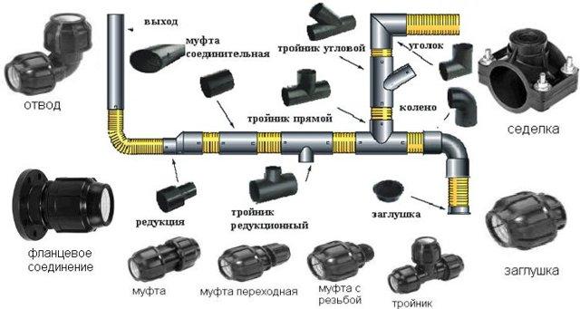 Сборка фитингов пнд труб 25
