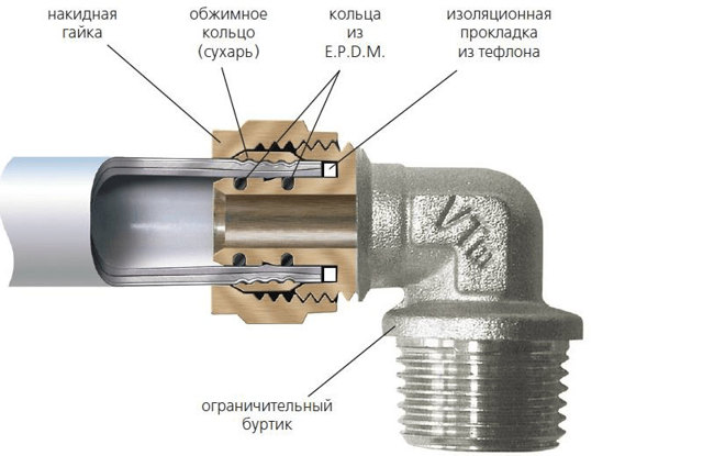Муфта для металлопластиковых труб монтаж