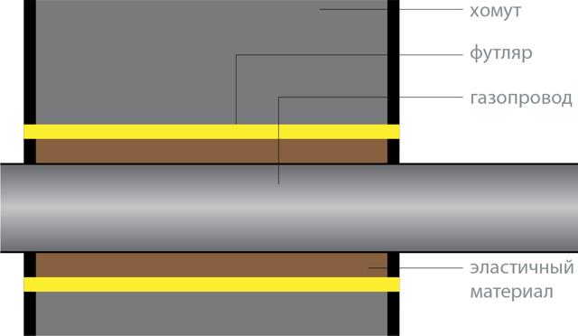 Труба стальная футляр диаметр