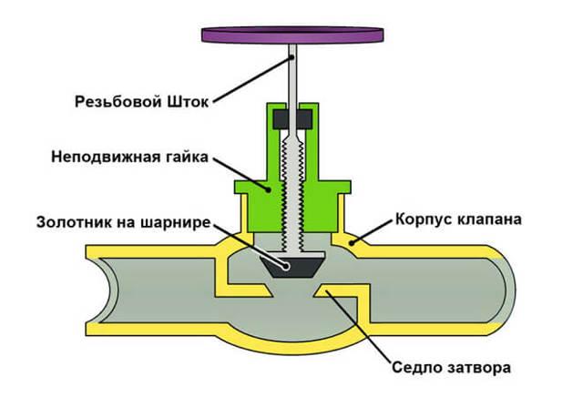Устройство запорной арматуры задвижек вентилей