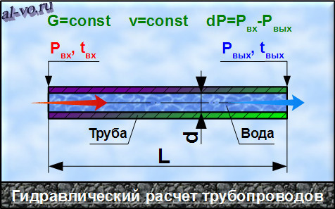 Давление в конце трубопровода формула