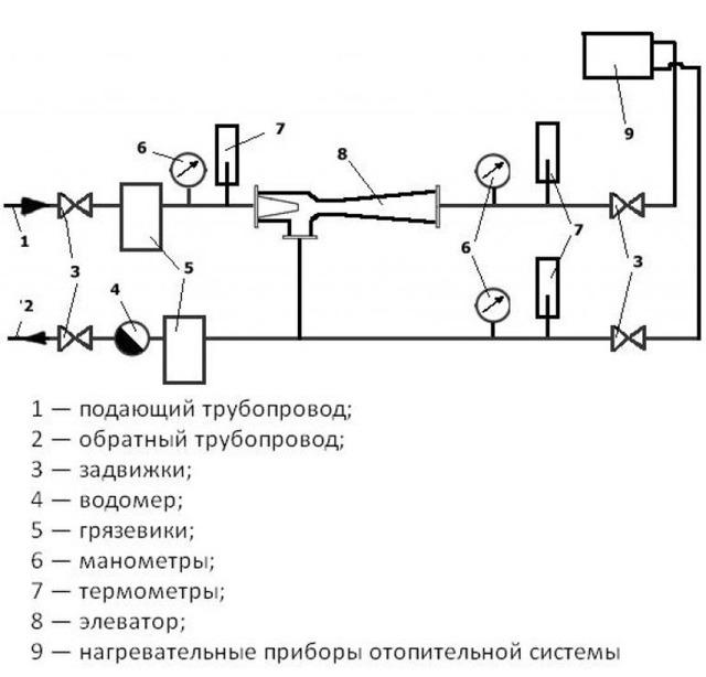 С помощью какого оборудования горячая вода подается по трубам насос радиатор