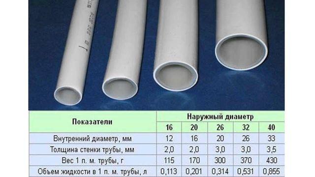 Формулы расчета стенки трубы