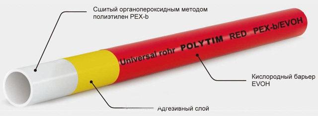 Фитинги для соединения сшитого полиэтилена