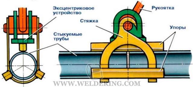Сборка сварка трубных узлов