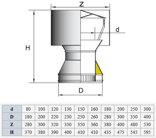 Дефлекторы для труб от задувания