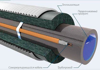 Саморегулирующийся кабель для обогрева водопроводной трубы наружный
