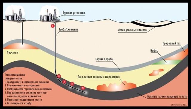 Как измерить давления газа в трубе