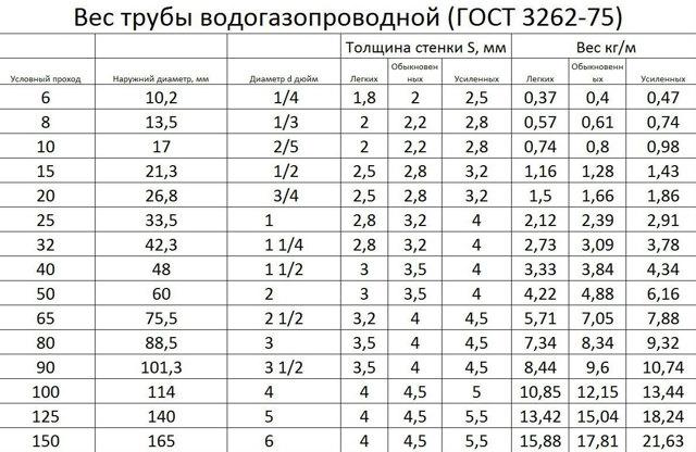 Диаметр металлических труб в миллиметрах таблица