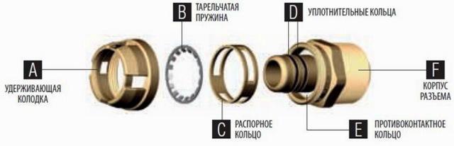 Течет тройник металлопластиковой трубы что делать