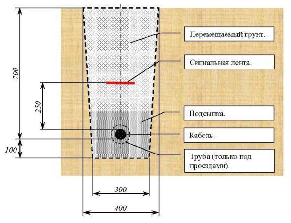Трубные проводки низкого вакуума