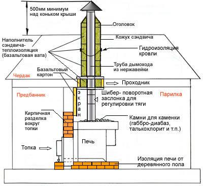 Сечение трубы для барбекю