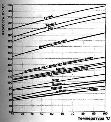 Формулы расчета газовой трубы