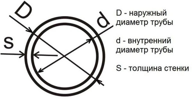 Типовые диаметры труб пнд