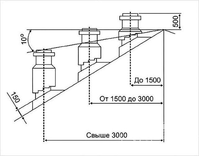 Диаметр вытяжной трубы в буржуйке