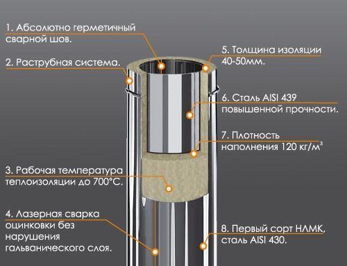 Сильный нагрев трубы в бане