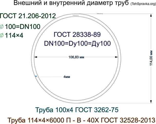 Труба электросварная диаметр проход