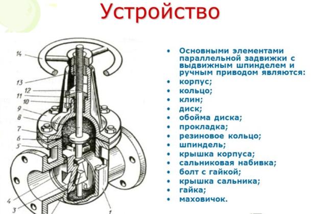 Устройство запорной арматуры ее характеристика