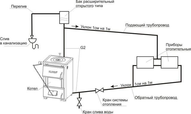 Как обозначается давление в трубах отопления