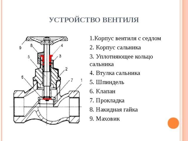 Презентация по запорной арматуры