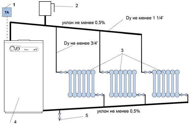 Трубное отопление с естественной циркуляцией без радиаторов отопления