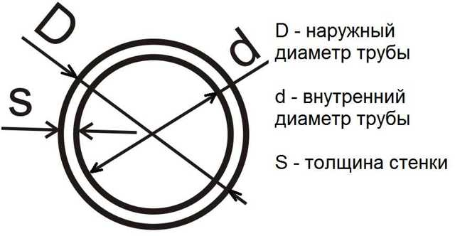 Формула для расчет площади поверхности трубы