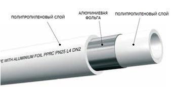 Полипропиленовые трубы лучшее качество