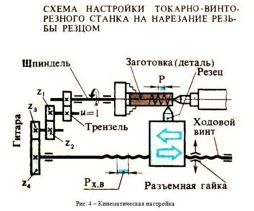 Токарный станок для нарезки трубной резьбы