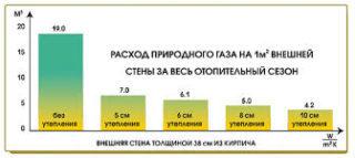 Калькулятор расхода газа в трубопроводе