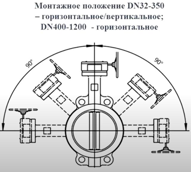 Затвор дисковый поворотный это запорная арматура