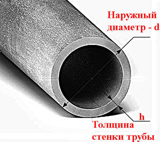 Формула площади сечения трубы по диаметру