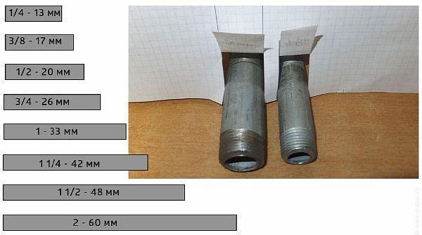 Труба 32мм это сколько в дюймах