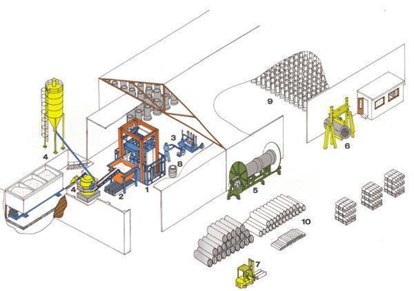 Технология строительство круглых сборных железобетонных труб