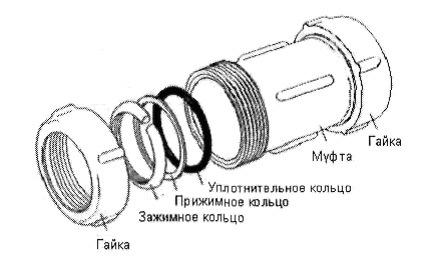 Типы разъемных соединений труб
