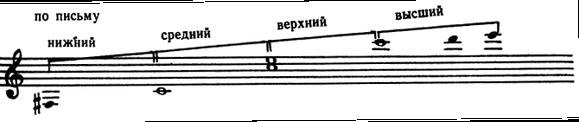 Самая низкая звуком труба