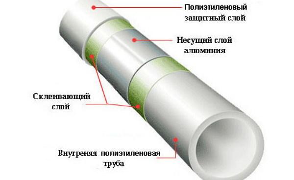 Толщина стенок трубы для гвс