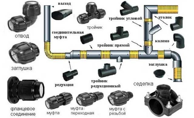 Фитинги пнд для водопровода размеры