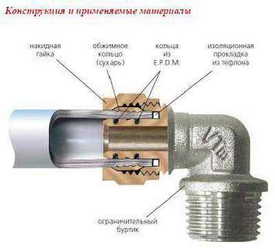 Диаметр трубы для отопительная система частного дома
